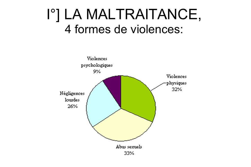 I°] LA MALTRAITANCE, 4 formes de violences: